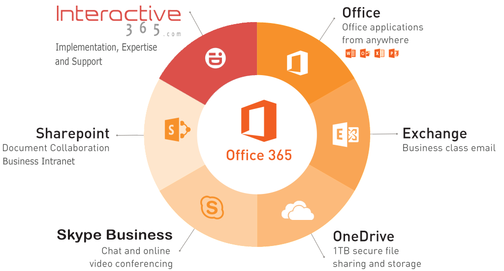 office365features